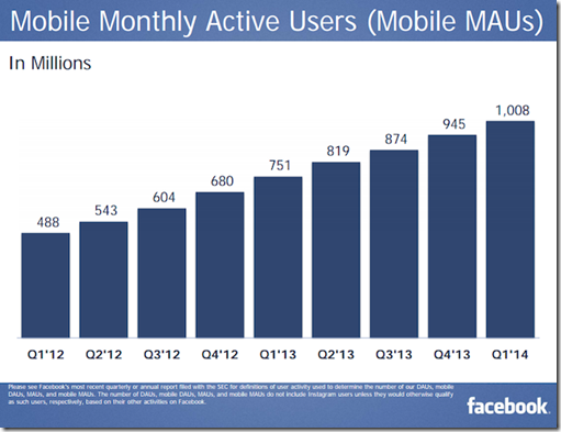 facebook users mobile