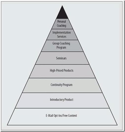 InfoMktBusPyramid