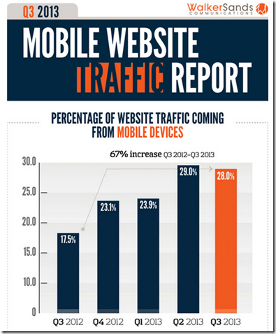 mobiletrafficreport