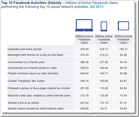 Social-media-facts-figures-and-statistics-2013-10