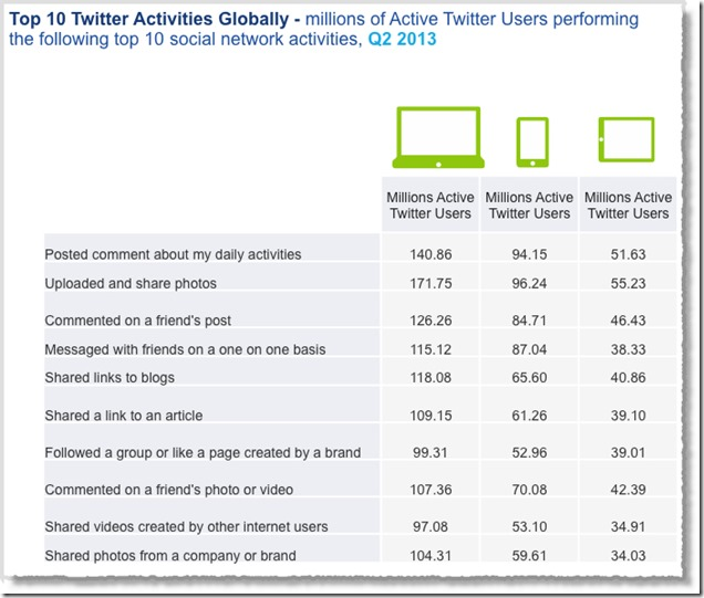 Social-media-facts-figures-and-statistics-2013-11