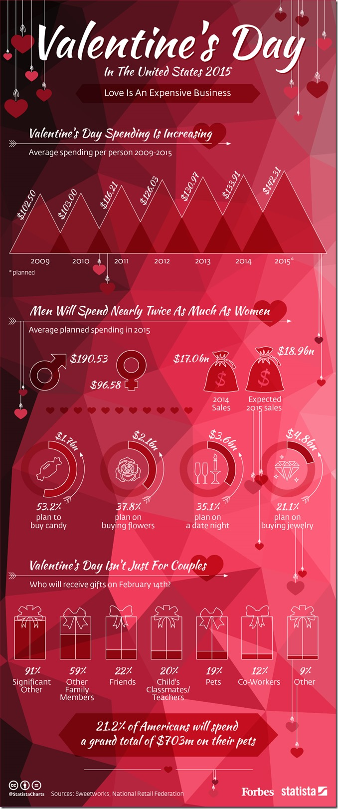 chartoftheday_3225_Valentine's_Day_In_the_United_States_2015_n