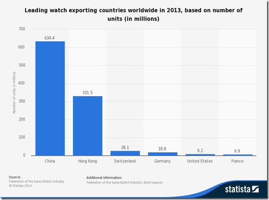statistic_id288265_global-watch-market_-main-export-countries-based-on-number-of-units-2013